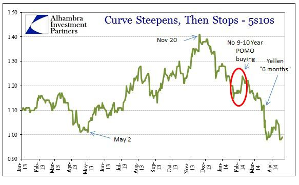 ABOOK Apr 5TIPS Curve 5s10s