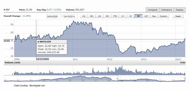 ERF chart - Courtesy Morningstar.com
