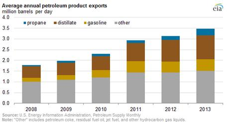 Avg annual petrol. product exports