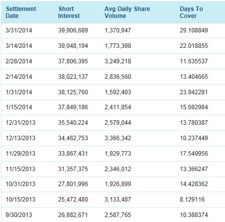 MYGN Detailed Short Interest Activity