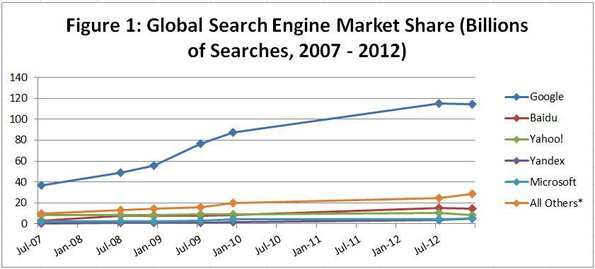 From July 2007 To December 2017 Yahoo Had Lost Roximately 9 Of The Global Search Market S Share Figure 1 Table 2
