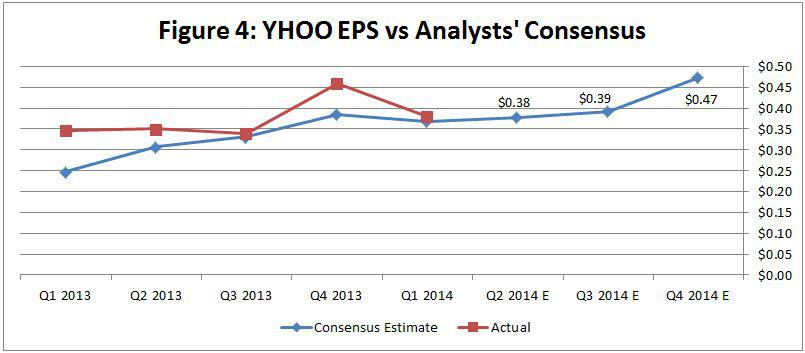 Ysts Consensus Shows That The Street Has Underestimated Yahoo Recently Perhaps To Marissa Mayer S Credit Figure 4 Table 10