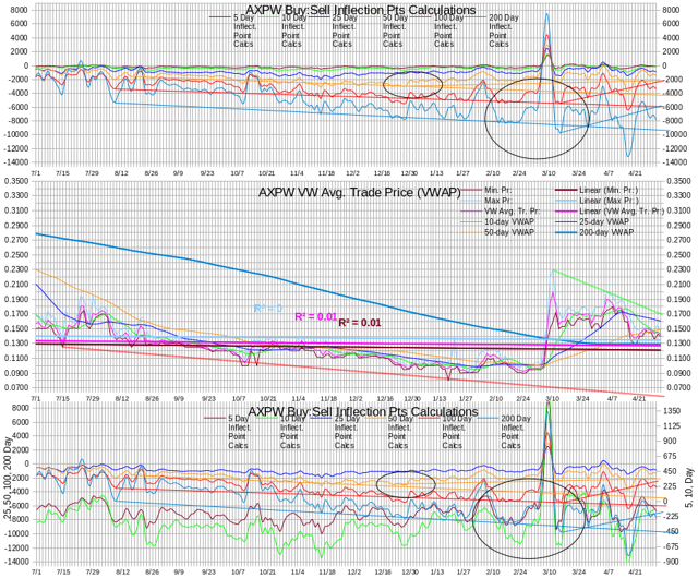 AXPW Intra-day Statistics Chart Test IP Calculations 20140430