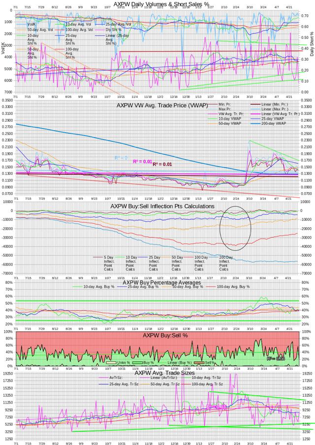 AXPW Intra-day Statistics Chart 20140430