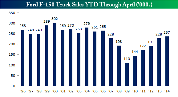 Houston Car Sales Climbed Prices Fell In March: Ford F-150 Pickup Truck Sales Post Best April Since 2006