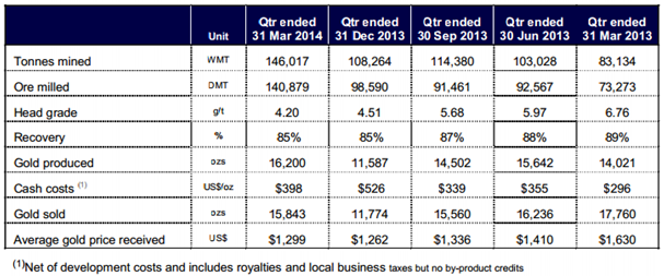 MML production statistics from the Investor Presentation - May 2014 East Coast Australia & S.E Asia