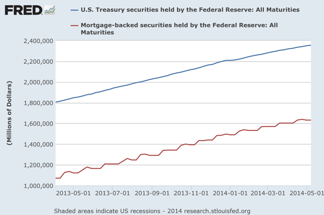 Figure 1: 2014 YTD Federal Reserve Bond Inventory