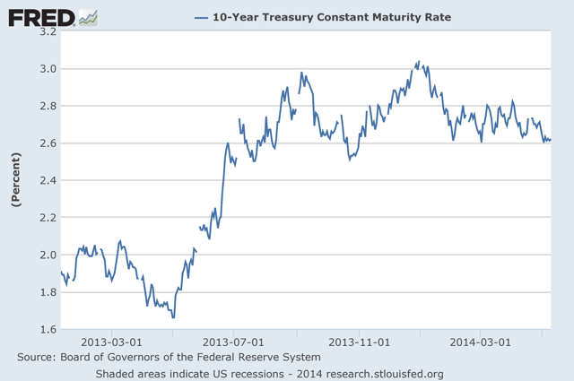 Figure 1: Ten-Year treasury constant maturity rate