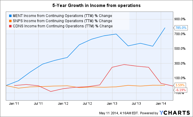 MENT Income from Continuing Operations (<a href=