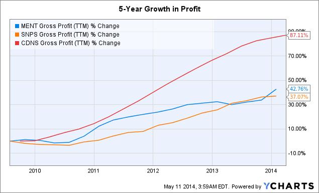 MENT Gross Profit Chart