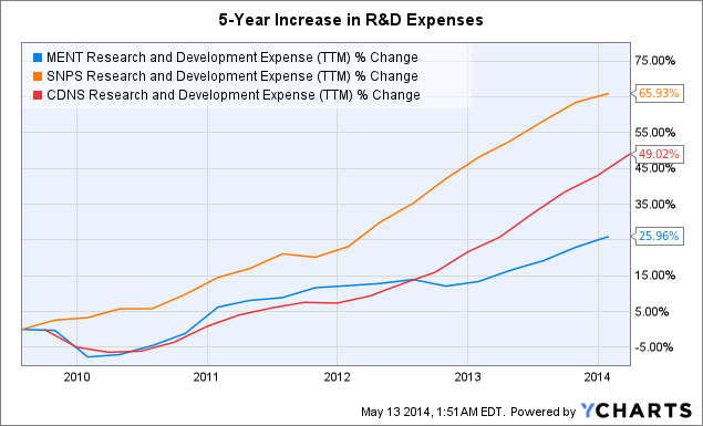 MENT Research and Development Expense Chart