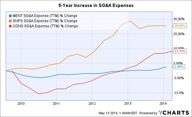 MENT SG&A Expense (<a href=