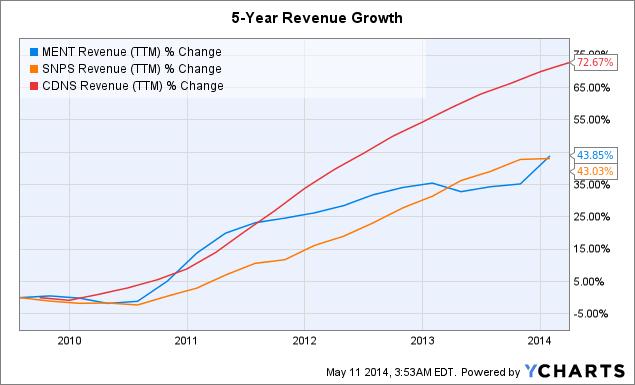 MENT Revenue (<a href=