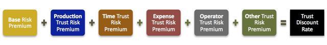 Trust Risk Model