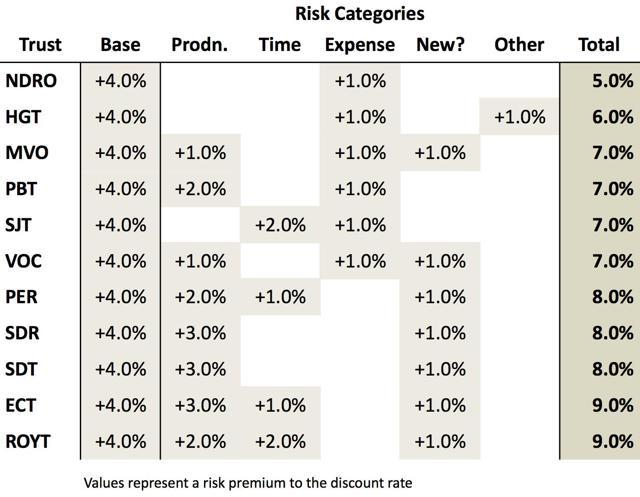 Risk Comparison