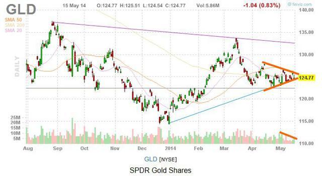 GLD chart - SPDR Gold Shares - 5/15/2014