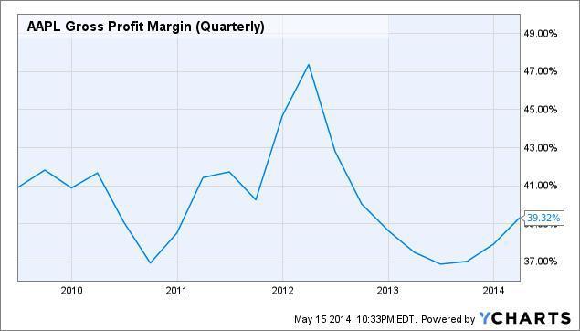 apple gross profit margin