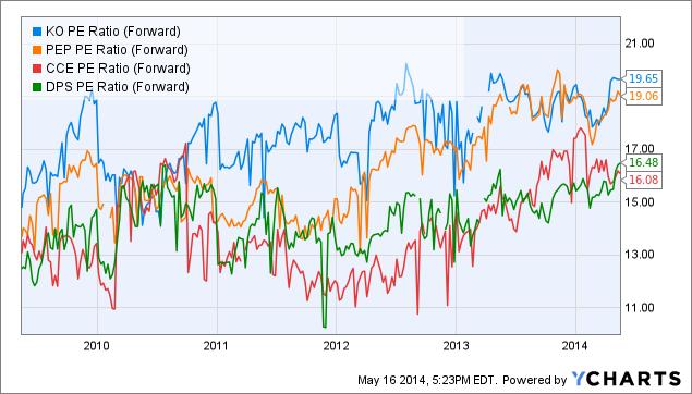 KO PE Ratio (Forward) Chart