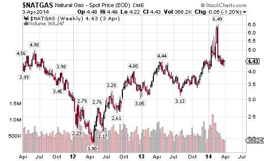 Natural Gas Commodity Price Tsx