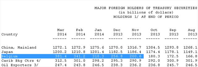 Belgium US Treasury Bond Purchases