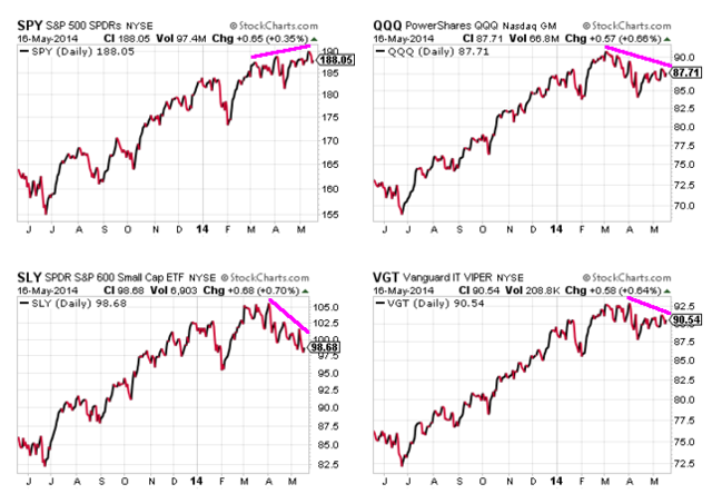 Failure of certain sectors to confirm new highs by SPY