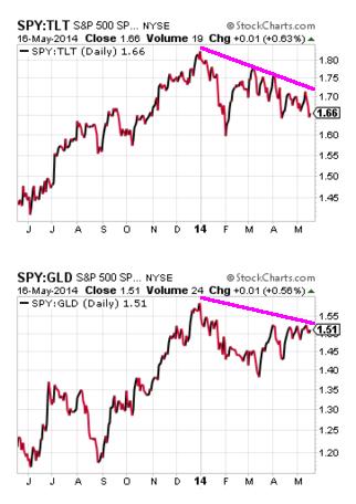 Stocks underperform save haven assets