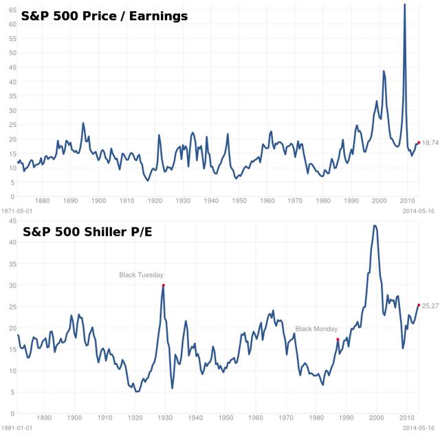 Long term S&P 500 valuation