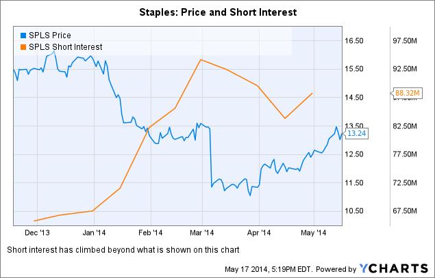 SPLS Chart