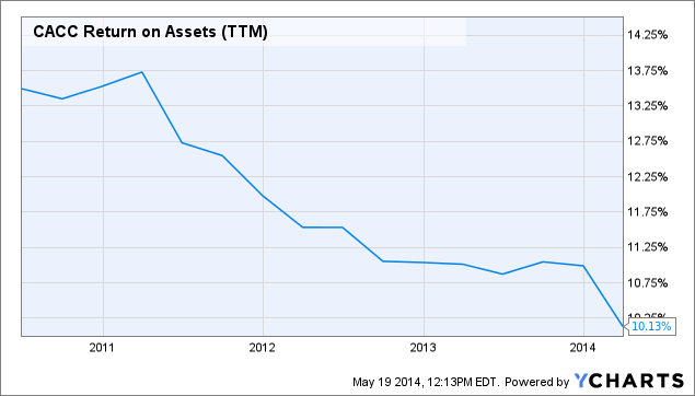 CACC Return on Assets (<a href=