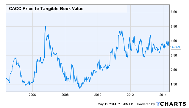 CACC Price to Tangible Book Value Chart