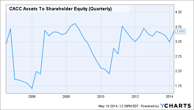 CACC Assets To Shareholder Equity (Quarterly) Chart