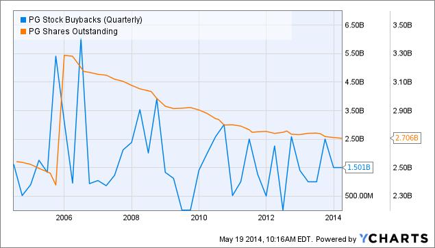 PG Stock Buybacks (Quarterly) Chart