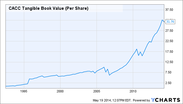 CACC Tangible Book Value (Per Share) Chart