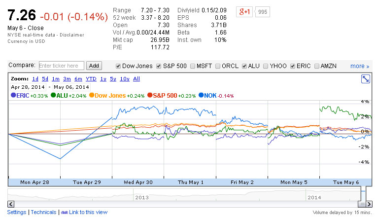 Charts From Google Finance