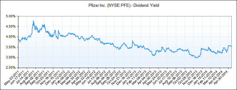 Pfizer Is A Buy Below $30 - Pfizer Inc. (NYSE:PFE ...