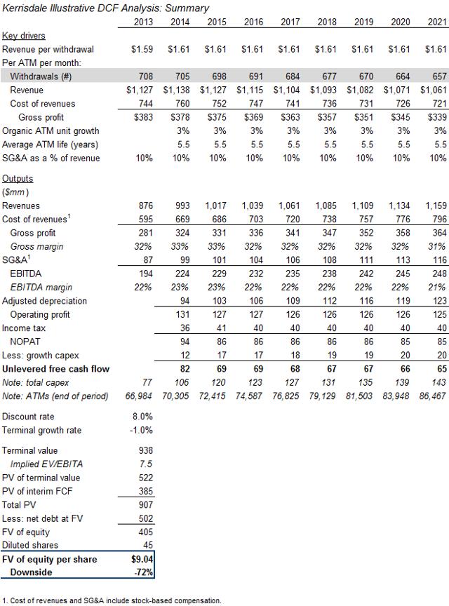 Kerrisdale illustrative DCF analysis of CATM