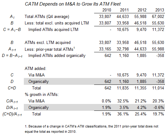 CATM depends on M&A to grow its ATM fleet