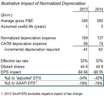 Illustrative impact of normalized depreciation CATM