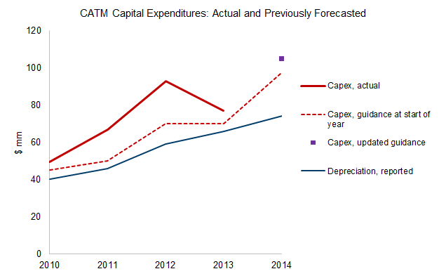 CATM capital expenditures: actual and previously forecasted
