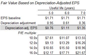 CATM fair value based on depreciation-adjusted EPS