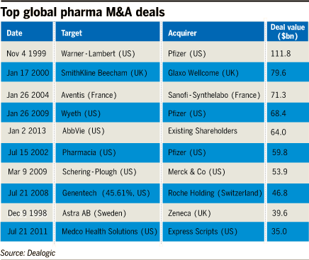 Pfizer And AstraZeneca: Innovation Will Not Follow Acquisition