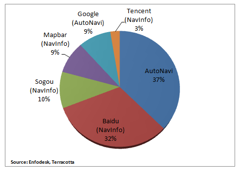 Tencent Buys NavInfo, A Negative For Baidu Map   Baidu, Inc