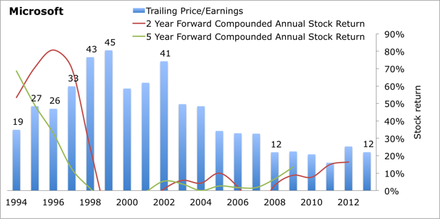 cheap and expensive tech stocks based on up to 20 years