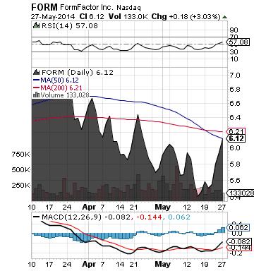 https://static.seekingalpha.com/uploads/2014/5/27/saupload_FormFactor_chart.png