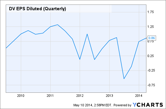 DV EPS Diluted (Quarterly) Chart