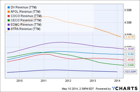 DV Revenue (NYSE:<a href='https://seekingalpha.com/symbol/TTM' title='Tata Motors Limited'>TTM</a>) Chart