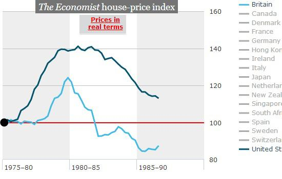 1975-1986 Home Prices UK US