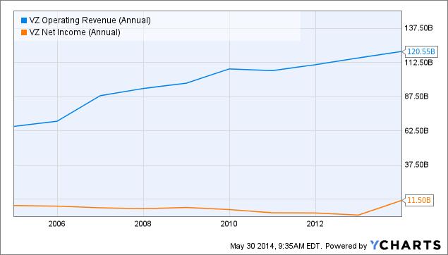 VZ Operating Revenue (Annual) Chart