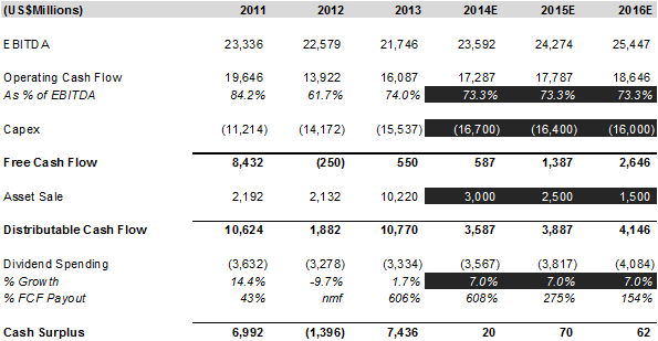 ConocoPhillips: Will Dividend Growth Accelerate