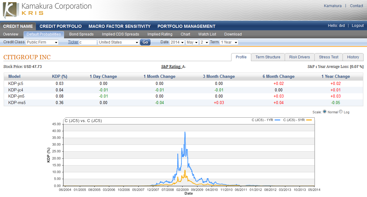 The 1-year default probability peaked at just under 40% in the first half  of 2009 0c3f254ddb828